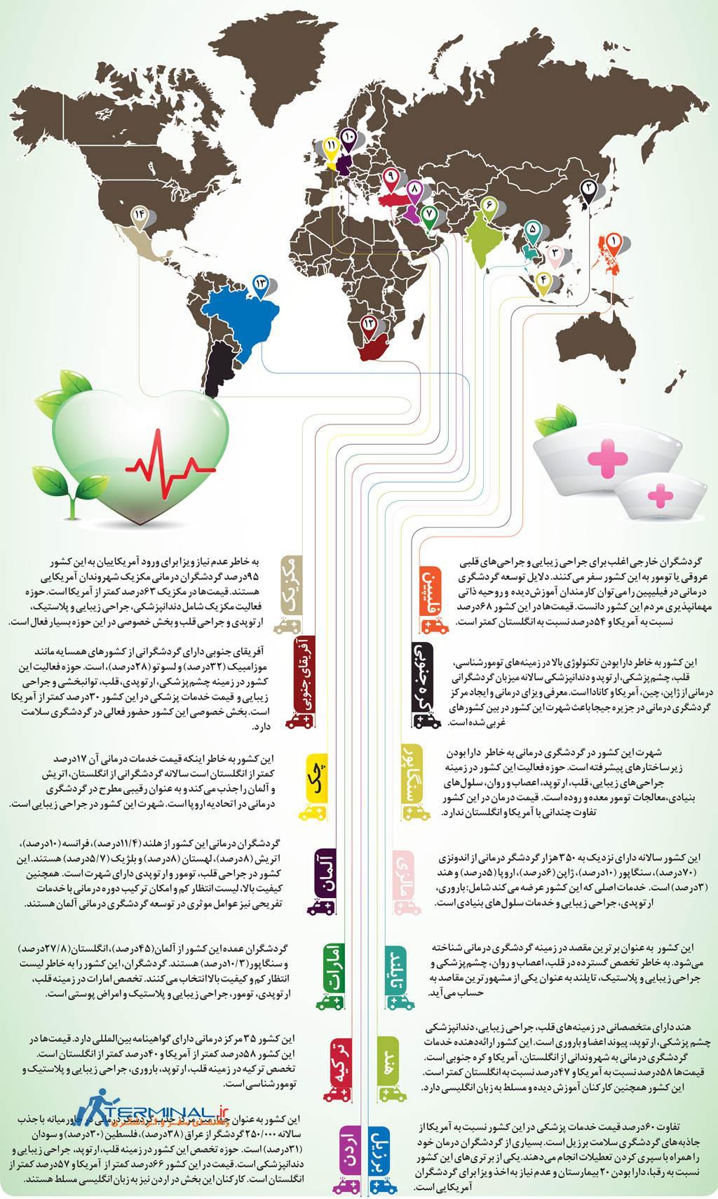 توریسم درمانی،درمان اقتصاد1